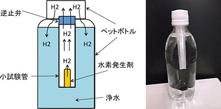 Super saturated hydrogen generating apparatus (drinking molecular hydrogen water)